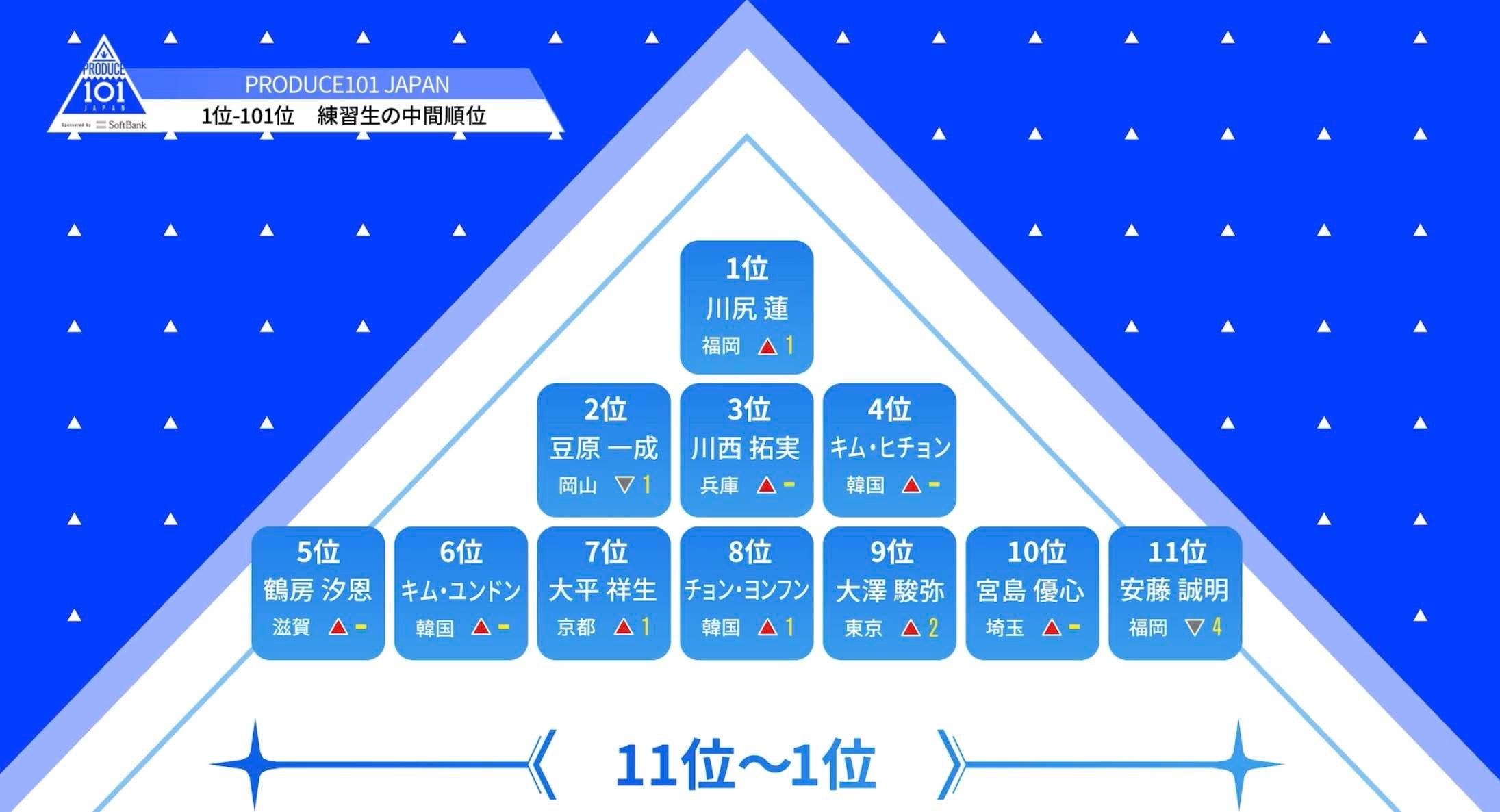 プデュ japan 順位 プデュJapan最終メンバー順位と脱落者まとめ!グループ名やデビューの...
