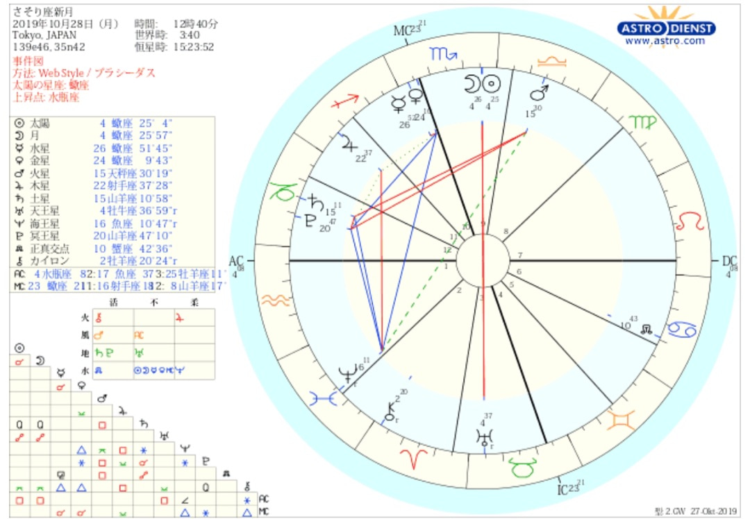 10月28日★さそり座新月は生まれ変わるのにぴったりなタイミング♪の記事より
