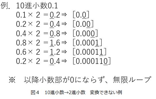 1-2 進数の基数変換 | 時のアニポケのブログ