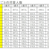 令和2年4月入園の東京都北区のエリア別の保活困難度を人口統計から分析予想!前年度、例年と比較の画像