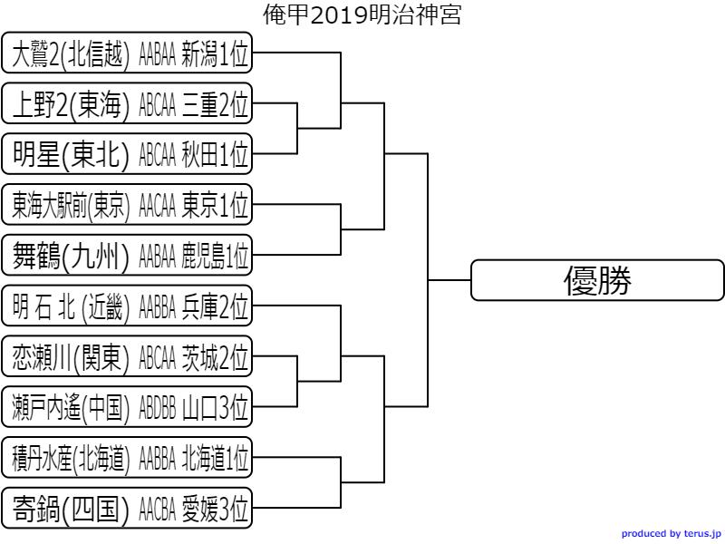 甲子園 トーナメント 表 2019
