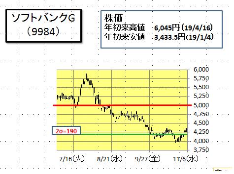 ソフトバンクグループ 株価pts