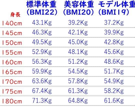 理想 体重 センチ 155