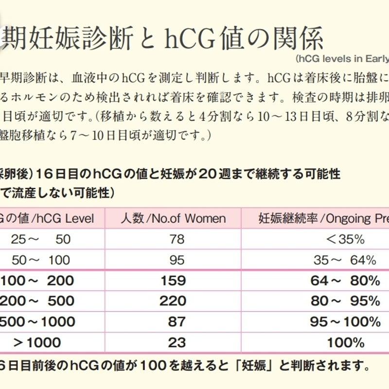 判定 胚 hcg 盤 値 移植 日 胞