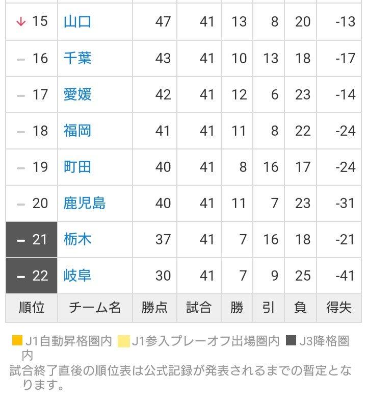 j3 リーグ 順位