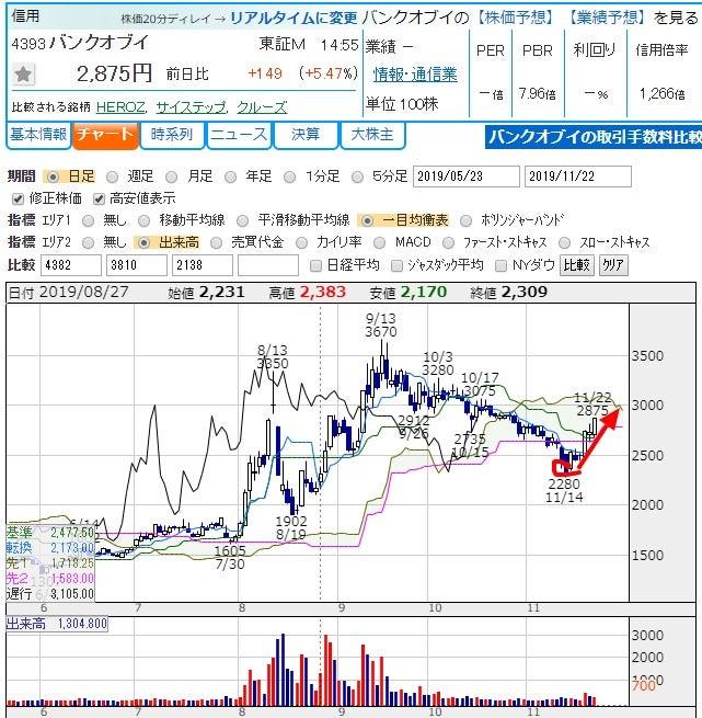 へん げ 株価