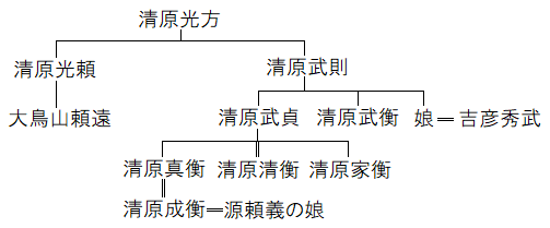 清原家関係図