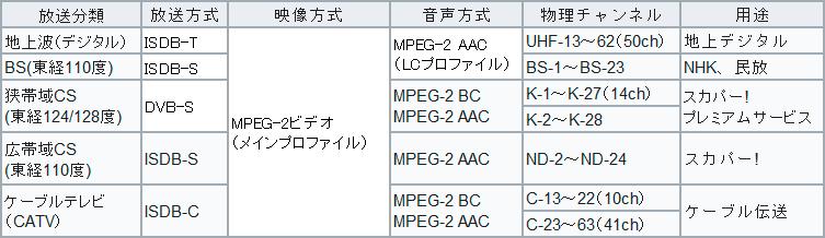 基幹放送局とは何だ? | 日本人の暮らし向き