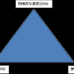画像 「結果を出すために必要な三つの要因」松田サリー の記事より