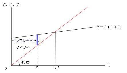 ギャップ インフレ GDPギャップと潜在成長率――物価変動圧力を評価する指標としての有用性と論点―― :