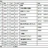 12/08(日)昼:新宿science Idol Dream Stage Vol.9の画像