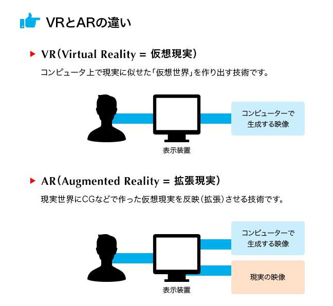 VRとARの違い ELECOM