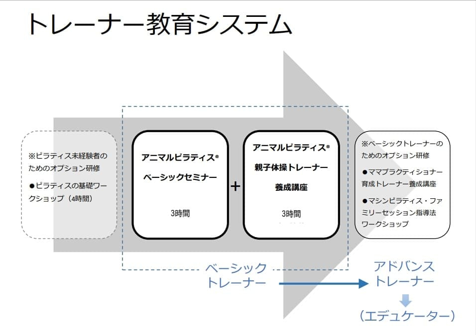 5月開講!【募集】ピラティスを楽しく簡単に!アニマルピラティス®トレーナー養成講座(東京)の記事より