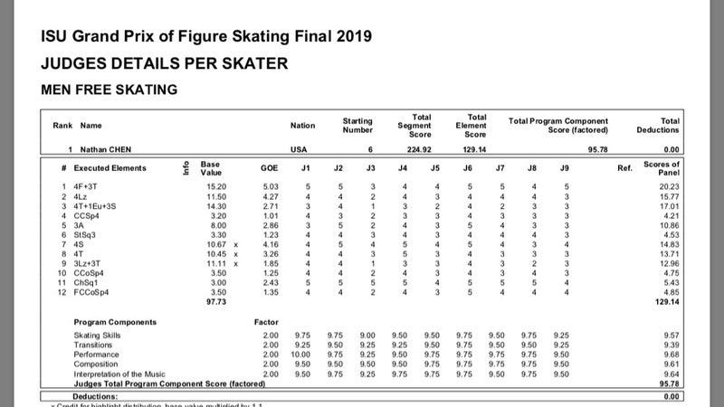 フィギュア スケート プロトコル
