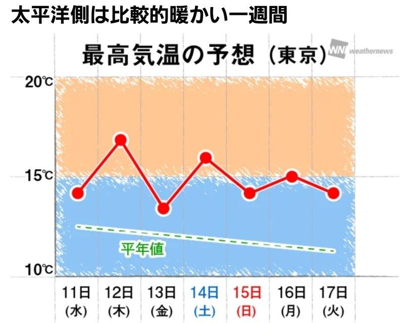 明日 の 天気 東京