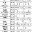 吉本坂46 3rd個別握手会売り切れ状況 第七次受付終了