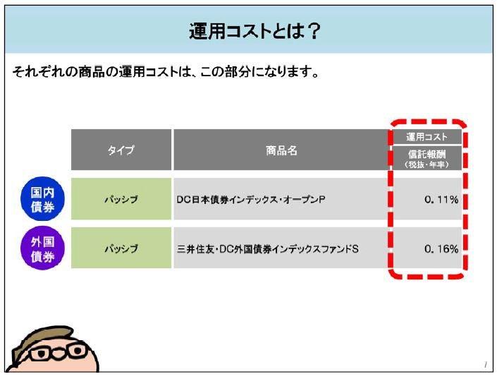 dc 日本 債券 インデックス オープン s