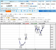 株価 掲示板 ウィルズ