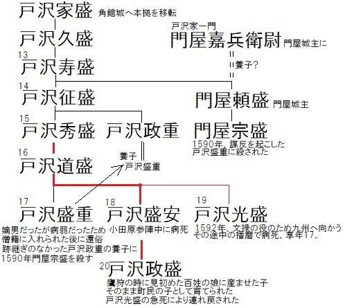 戸沢家家系図【改】