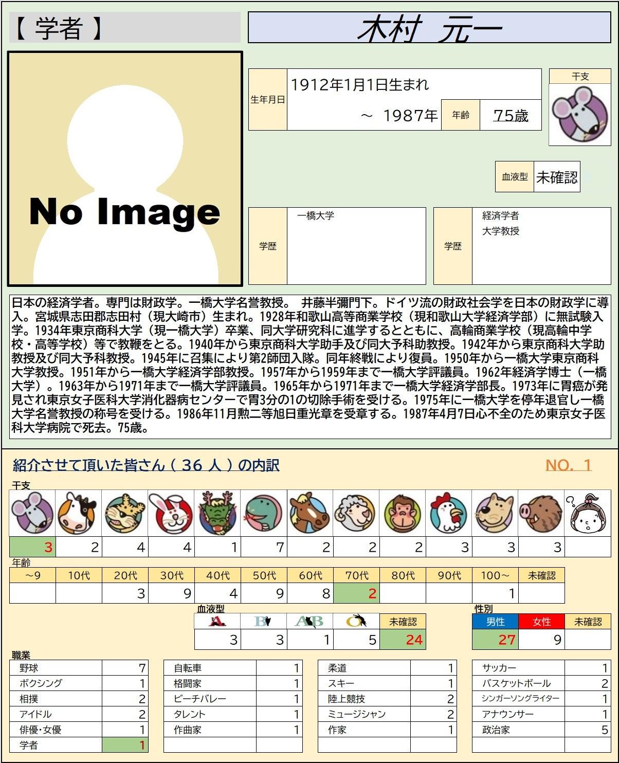 1/1【学者】木村 元一 0001 | 仙台 大好き!