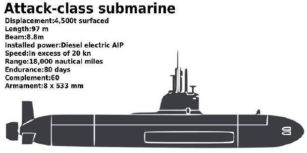 アタック 級 潜水艦 いよいよ駄目か豪州潜水艦 バンコクジジイのたわ言