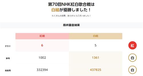 第70回NHK紅白歌合戦 | ハッスウのブログ