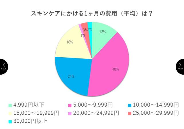 アラフォー女性の基礎化粧品金額平均グラフ
