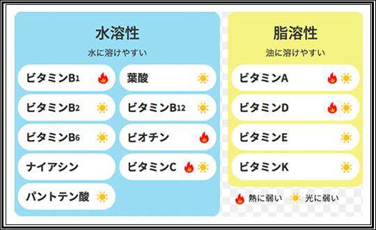 食物の栄養 ビタミンの大切さを知る | 酵素フードで日本中に健康を発信 ...