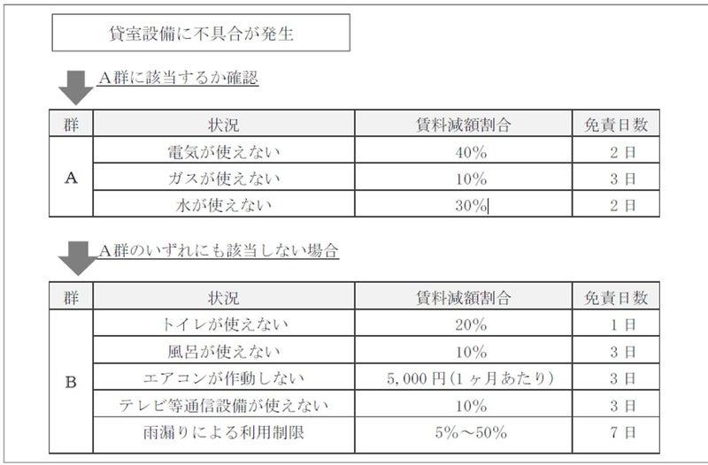 ガイドライン 賃料 減額