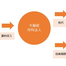 画像 財産管理対策としての家族信託と不動産法人化 不動産法人化のメリットとは!? の記事より 4つ目