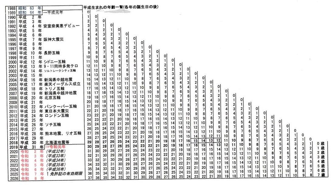 昭和38年 西暦