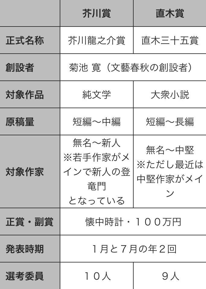 ソウ 芥川賞 セイタカアワダチ
