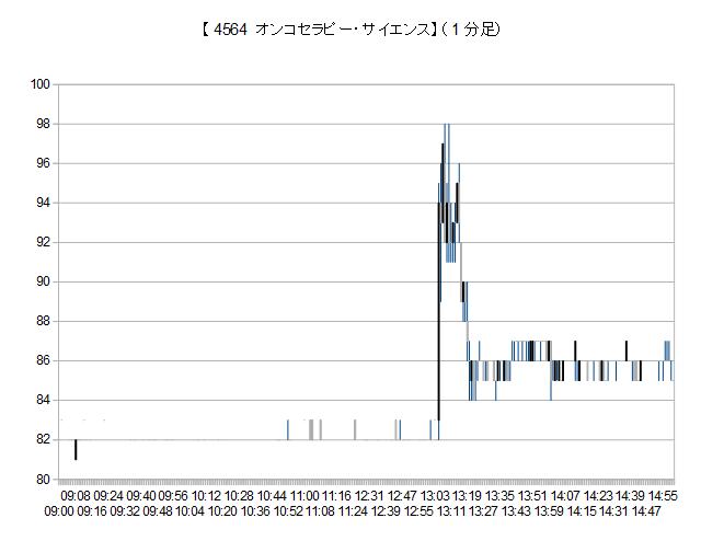 オンコ セラピー サイエンス 株価