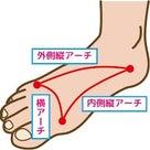浮き指・外反母趾など足のトラブル改善!歩く時、小指も使えていますか?の記事より