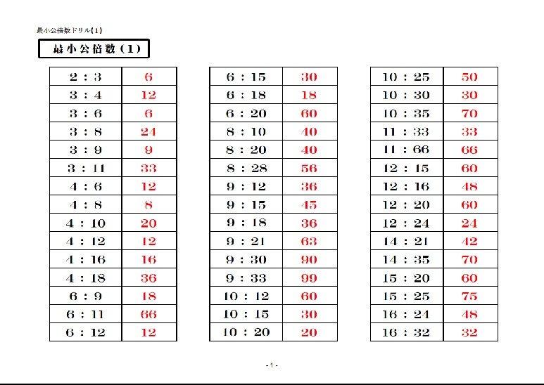 最小 公倍数 の 8 と 12