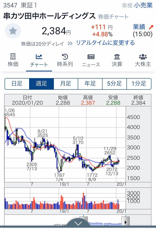 株価 スシロー