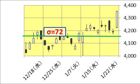 リクルート の 株価