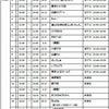 1/25(土) 新宿scienceの画像