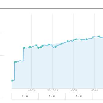 【ウェルスナビ第二期】第2週目は+1,998円でした