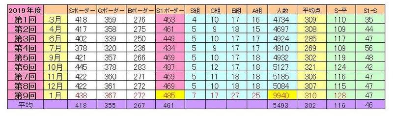 テスト 年 大塚 5 分け 組み 四谷