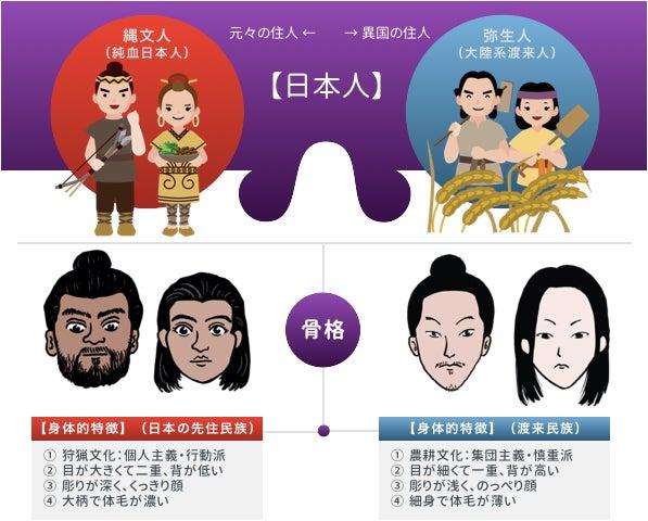 ③ 日本の歴史:縄文人と弥生人について。   【〜幸せはすべてあなたの ...