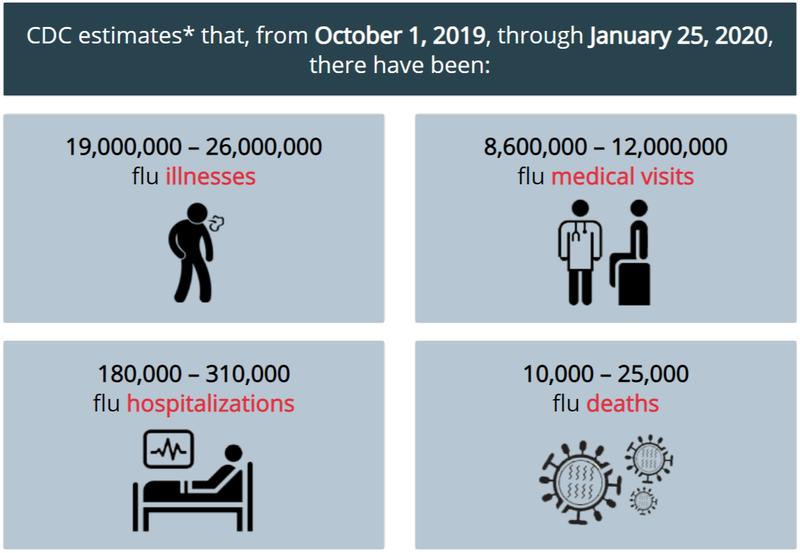 アメリカ インフルエンザ