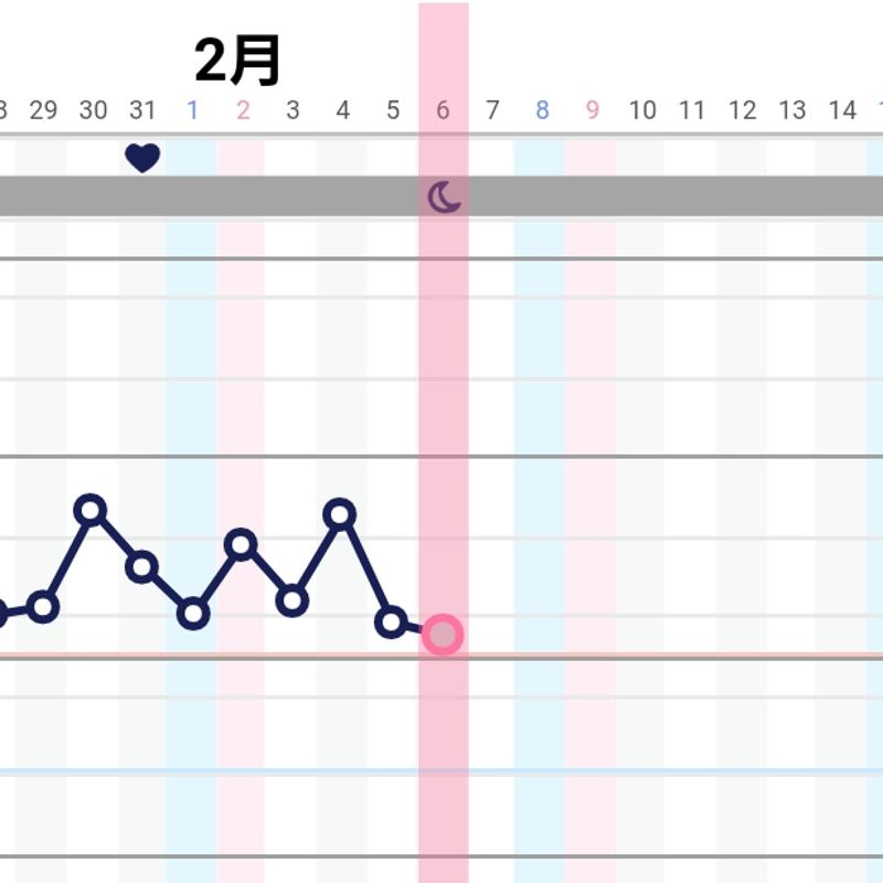目 腹痛 高温 13 期 日 高温期13日&14日目。|日記|ぱんだ。さんのブログ|妊娠・出産・育児に関する総合情報サイト【ベビカム】