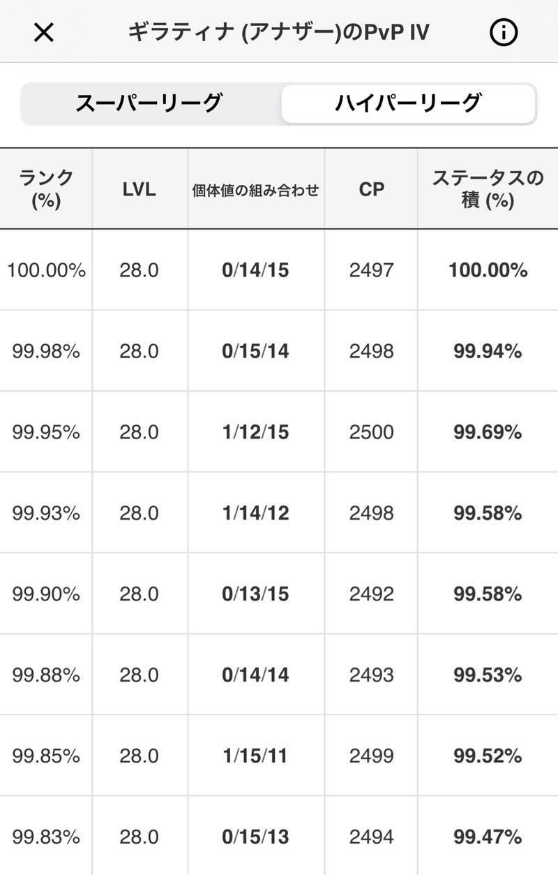 ポケモンgoハイパーリーグ