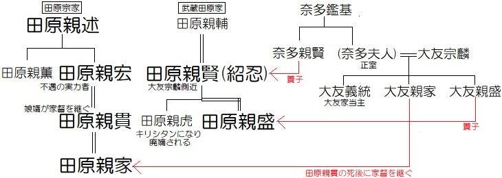 小門牟礼城【田原家】