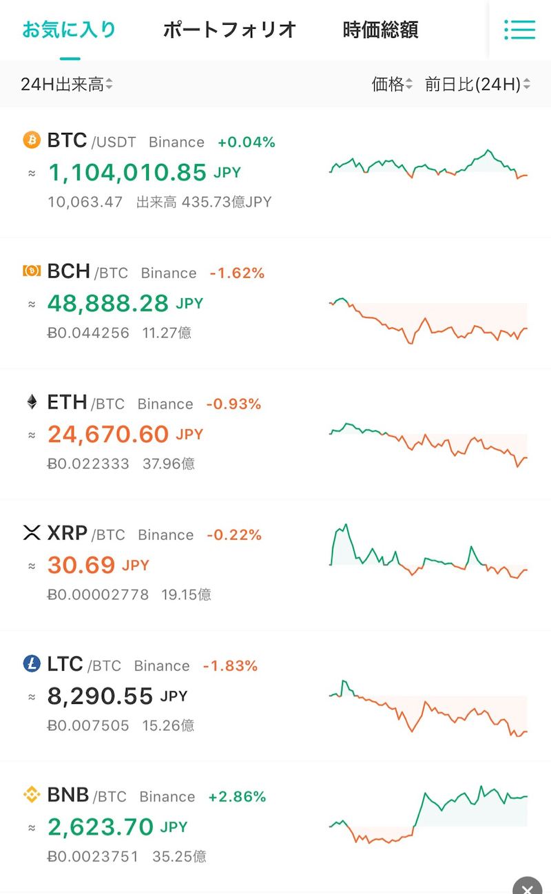 ビットコインが最高値更新、年初来で%高に | ロイター