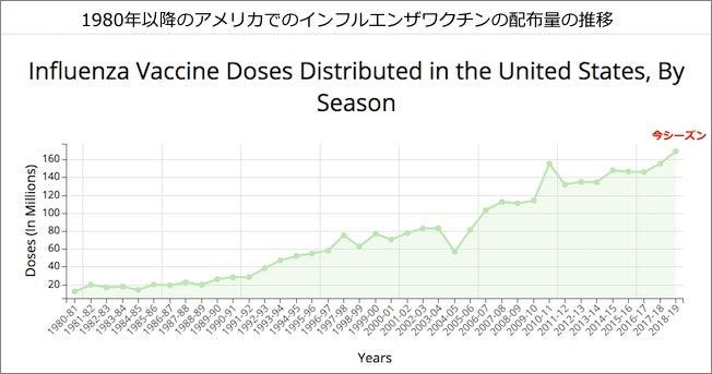 アメリカ インフルエンザ 予防 接種