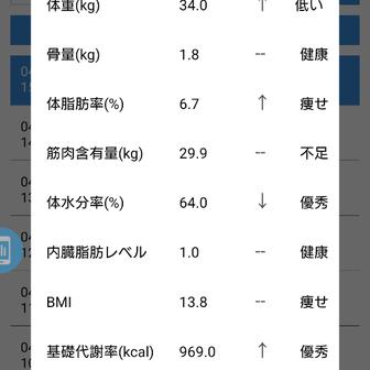 【34.0g  +100g】旦那さんがいない休日!