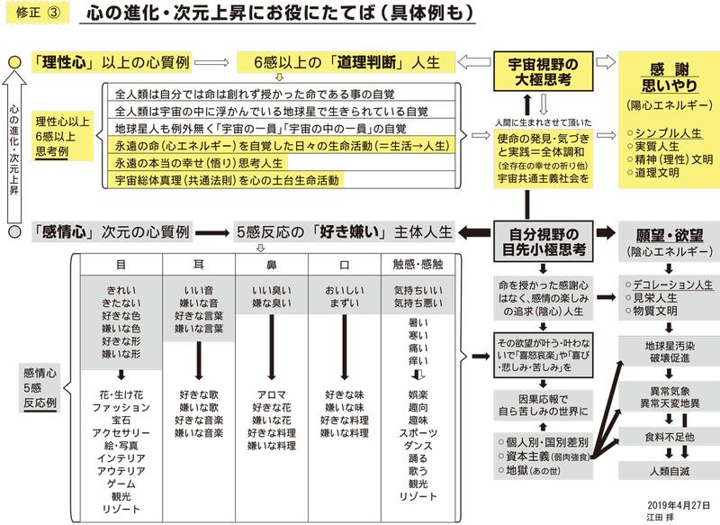 別紙図表2