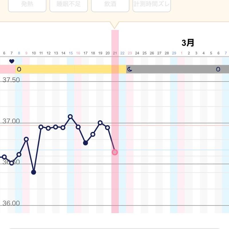 生理前 体温 下がる 妊娠 可能性